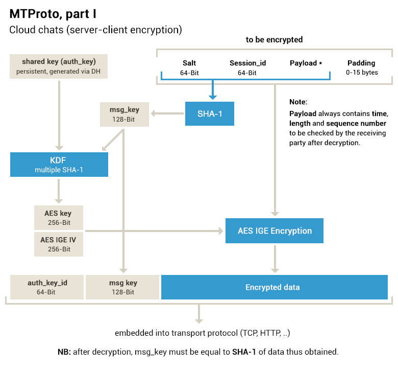 Server-client encryption in MTProto (Cloud chats)