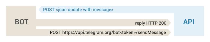 Bots FAQ