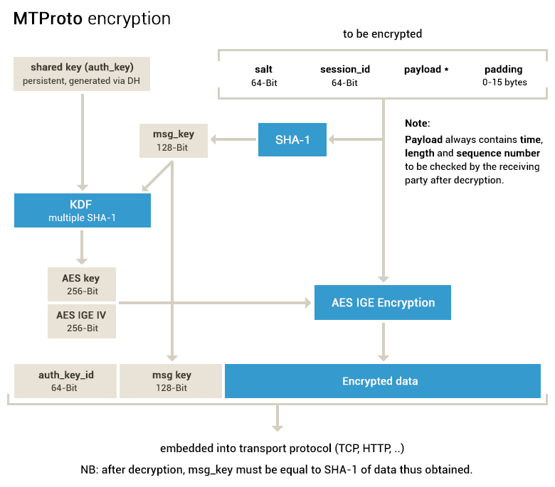 MTProto encryption
